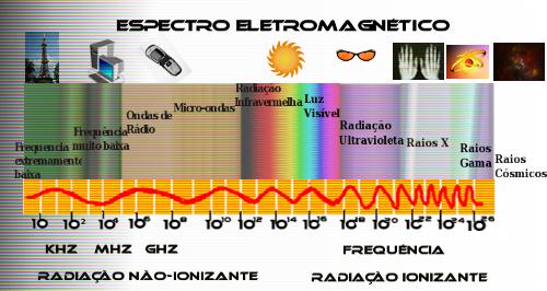 espectro_eletromagnetico